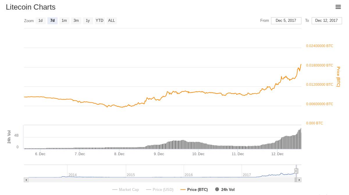 bitcoin-qt wallet location osx